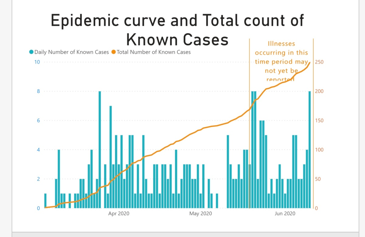 The Second Wave of Coronavirus is Already Here
